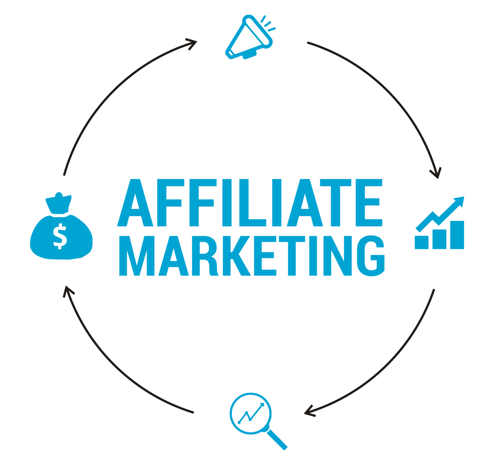What Is Affiliate Marketing Affiliate Network Reklamstore